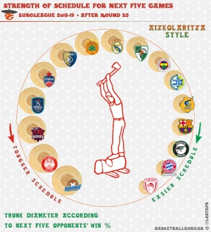 Euroleague Strength Of Schedule, 25η - 30η αγωνιστική